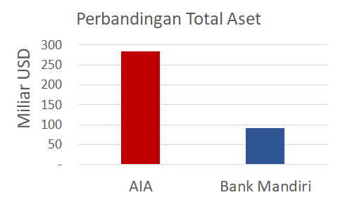 aset aia vs bank mandiri