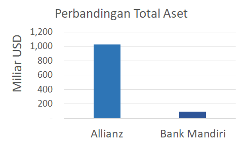 aset allianz vs bank mandiri