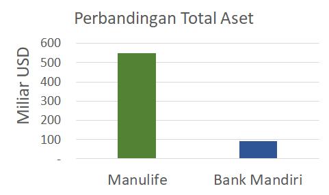 aset manulife vs bank mandiri