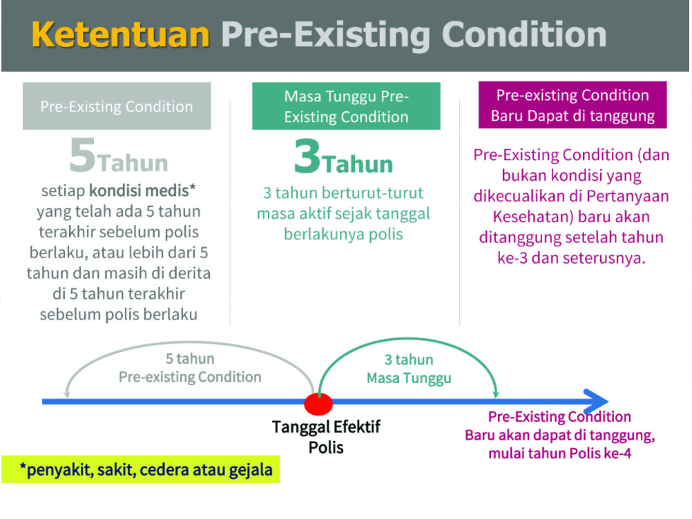Diagram ketentuan pengcoveran pre-existing condition axa easy health - asuransinow.com