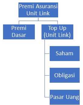 Diagram premi asuransi unit link. Apa itu unit link? Cek jawabannya di asuransinow.com